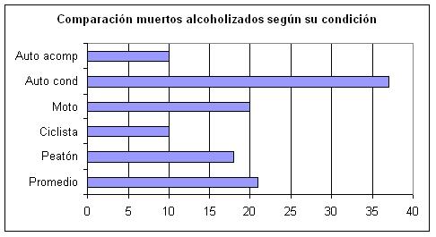 Comparación de muertos alcoholizados según su condición