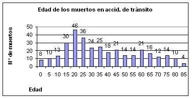 Edad de los muertos en accidentes de tránsito